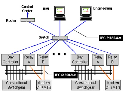 Scada automation integration eps engineering and design expert with sel 3530 rtac with diagram builder ccuart Image collections